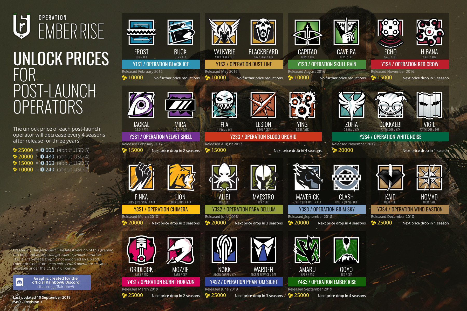 Graphics on DLC Operator Unlock Prices