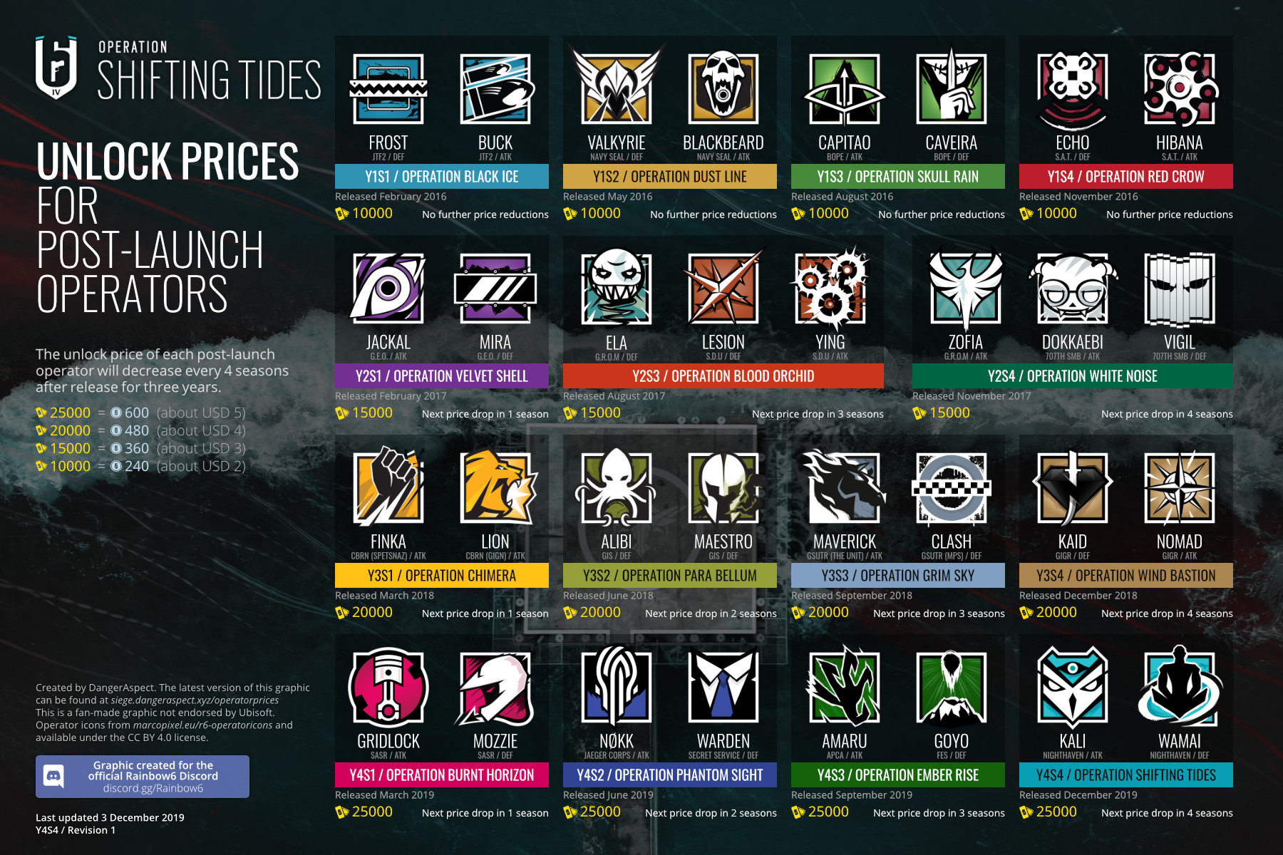 Unlock Prices for Post-Launch Operators